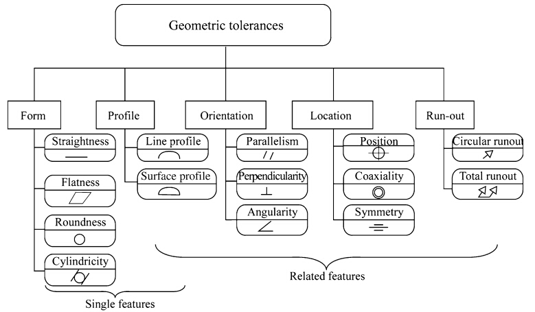 Current Status And Challenges Of Using Geometric Tolerance