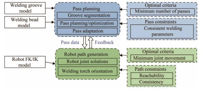 Adaptive pass planning and optimization for robotic welding