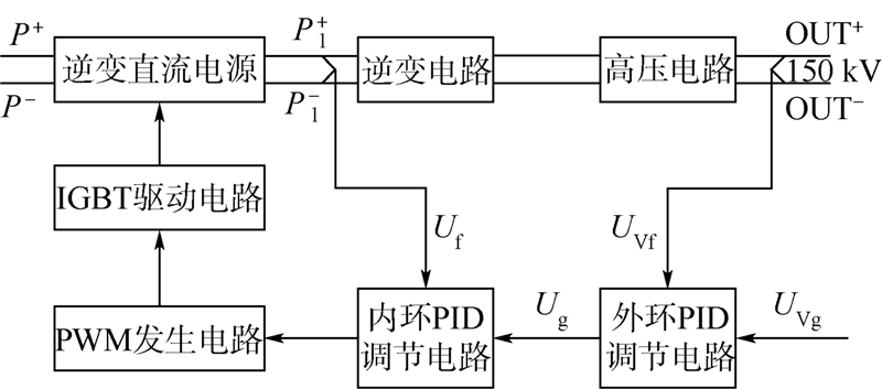 为直流输出滤波电感和滤波电容,逆变直流电源输出电压为0~500 V连续可调. 2.2 全桥逆变电路 为了实现150 kV高压输出,全桥逆变直流电源输出的直流电压还必须再进行逆变,然后才能通过高压变压器进行升压. 图 2中的全桥逆变电路就是将逆变直流电源输出的直流再次变换成20 kHz的交流方波,其输出连接至高压变压器的原边,这样在高压变压器的副边就可以得到幅值约为18 kV的交流方波信号.