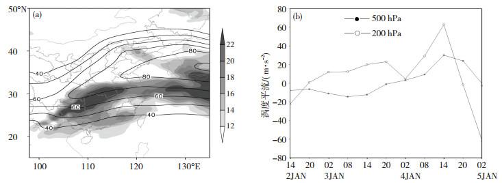 正涡度平流_2018年初豫南特大暴雪过程的特征与成因分析