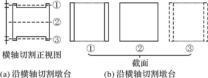 圆柱体体积计算方法_不规则体体积计算三维激光点云切片法