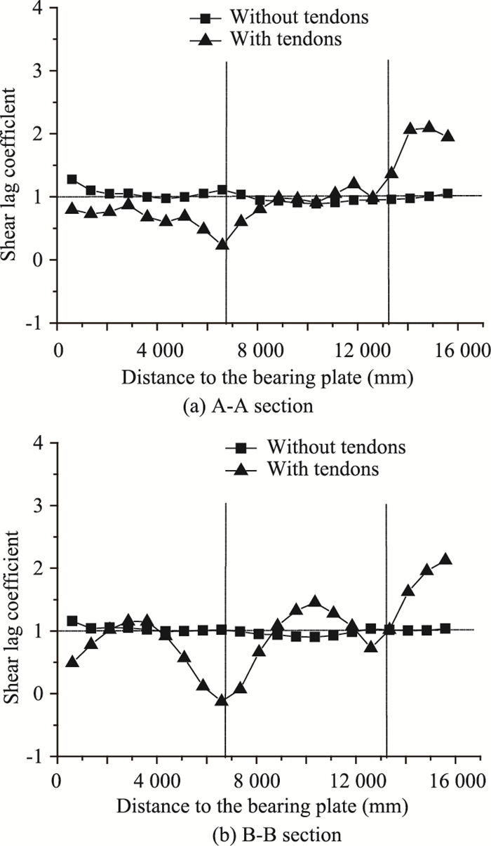 Analysis of Structural Types and Mechanical Performance of Steel