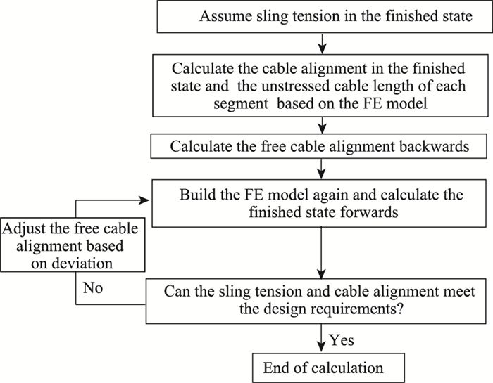 Research on a Calculation Method for Free Cable Alignment in