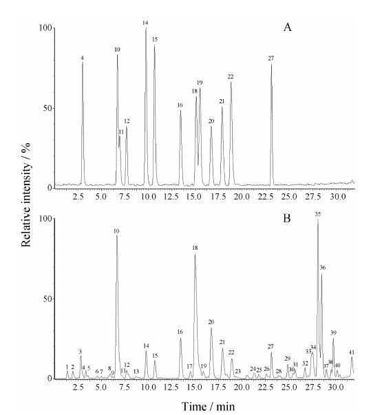 -二萜生物碱的化学信息,胺醇型二萜生物碱的相对分子质量一般小于500。除以上已确定的20个成分为胺醇型二萜生物碱外,还有11个成分的相对分子质量小于500,极有可能是胺醇型二萜生物碱。综合以上数据,表明附子中含有至少20种胺醇型二萜生物碱。 2七批附子样品中胺醇型二萜生物碱分析 七批附子样品中相同保留时间色谱峰的质谱数据一致,表明七批附子所含主要化学成分种类相同。各批附子中均检出胺醇型二萜生物碱,但由于炮制方法不同,各成分的相对含量差别较大。黑顺片 (C~E) 中的中乌宁、次乌宁、附子灵和尼奥灵为主要成分