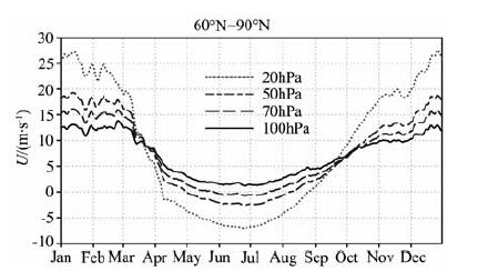 正涡度平流_夏季北极平流层大气基本结构特征