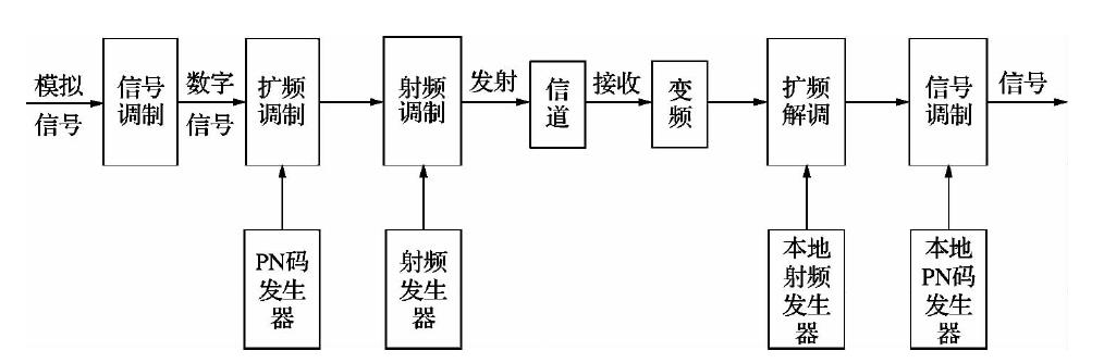 伪随机 em>m /em>序列及其在电法勘探中的应用进展