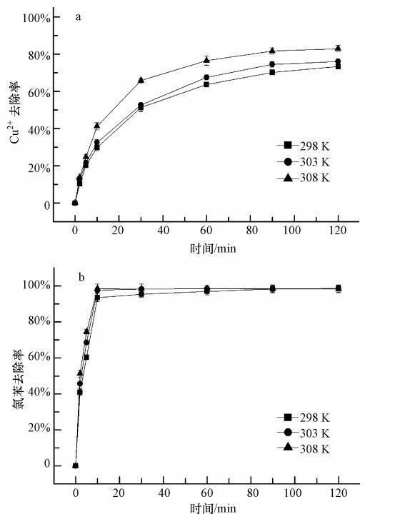 粒用于同时去除水中铜离子