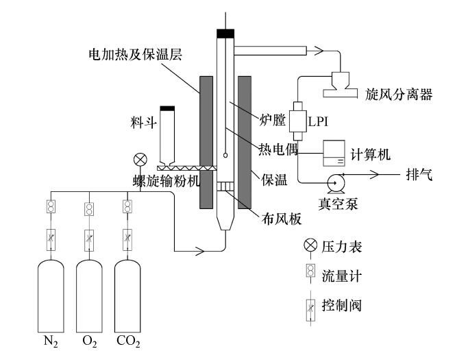 粒径的分布 煤粉燃烧后,Hg、Zn、Mn、Ni和Co的含量及其随粒径的分布如图 2所示.由图可见,Zn、Mn和Ni的含量呈双峰分布,峰值分别在0.1 m和2 m附近,Hg和Co的含量在0.1 m附近有一峰值,之后随粒径的增大而减小;Hg和Zn在亚微米颗粒上有一定程度的富集,Mn、Ni和Co在亚微米和超微米颗粒上的含量基本相当,这可能是由于各种痕量元素在不同粒径飞灰颗粒上的富集特性不同造成的.