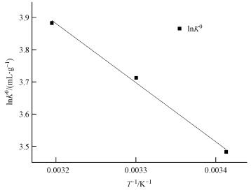 铀的吸附过程中吉布斯自由能变ΔG0均为负值, 表明吸附反应是自发进
