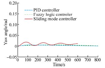Virtual Reality Simulation of Fuzzy-logic Control during