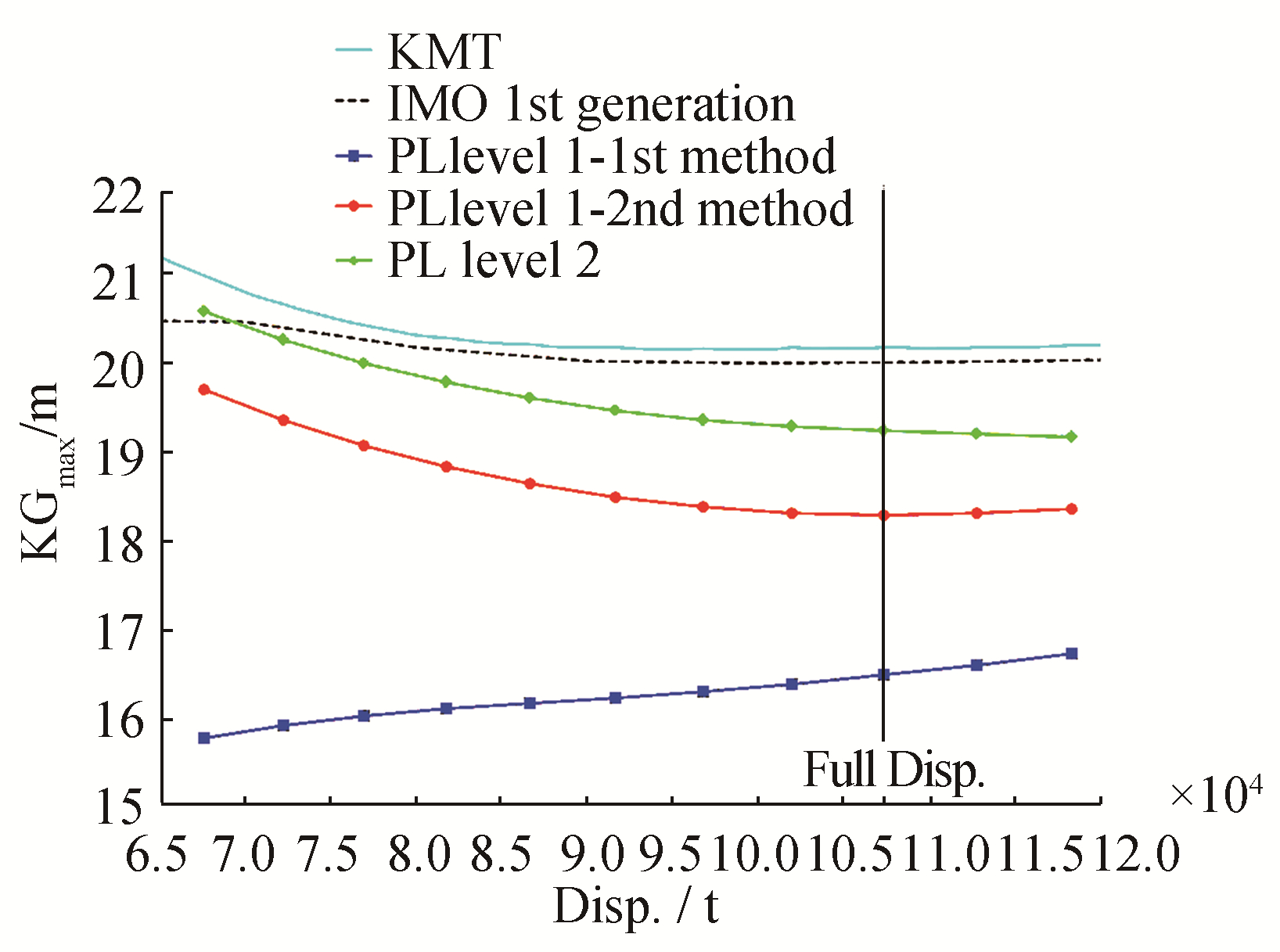 KG<sub>max</sub> Curves Associated With Second Generation
