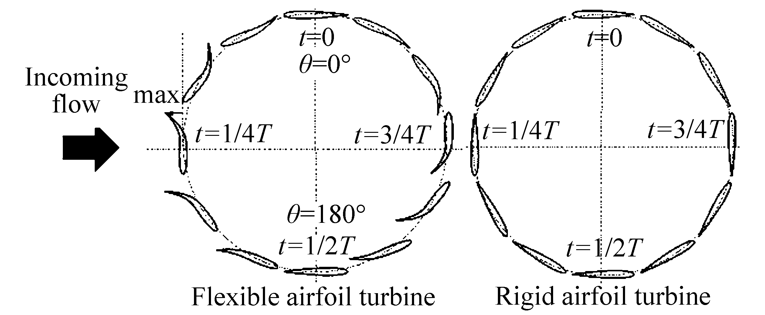 performance analysis of a vertical axis tidal turbine with flexible blades