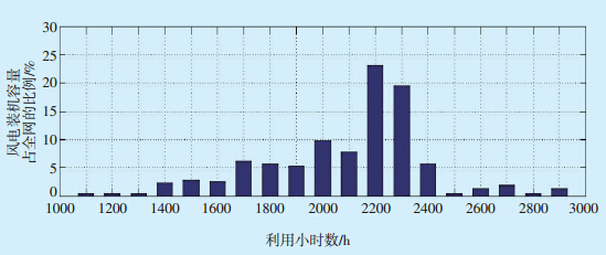蒙西电网风力发电三公调度方法研究
