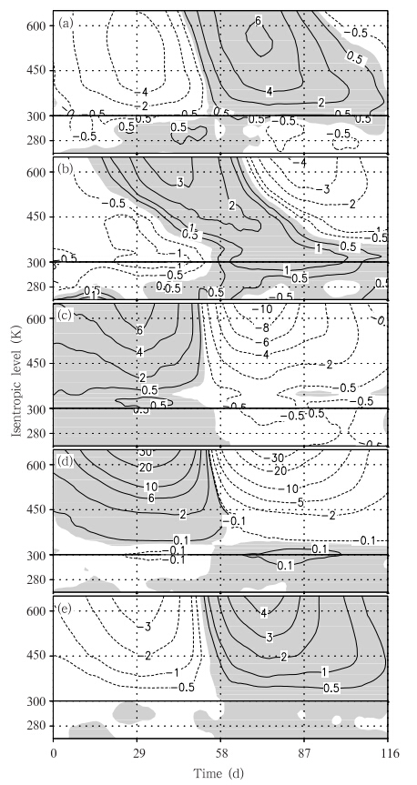涡度平流_平流层-对流层相互作用研究进展:等熵位涡理论的应用及青藏 ...