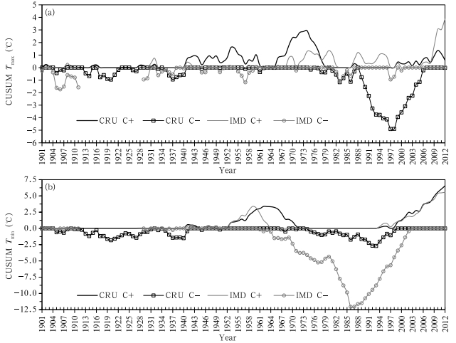 A Comparative Assessment of Temperature Data from Different