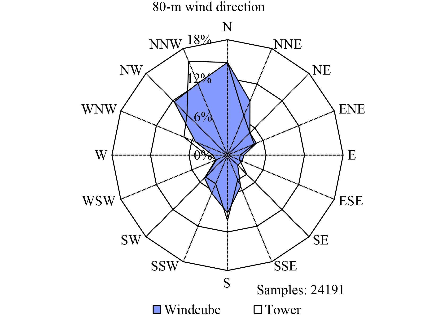 observation of wind shear during evening transition and anfigure 3 wind rose showing the 10 min highest frequency of wind direction measured by the windcube 8 and the wind vane at a height of 80 m (18 october 2013