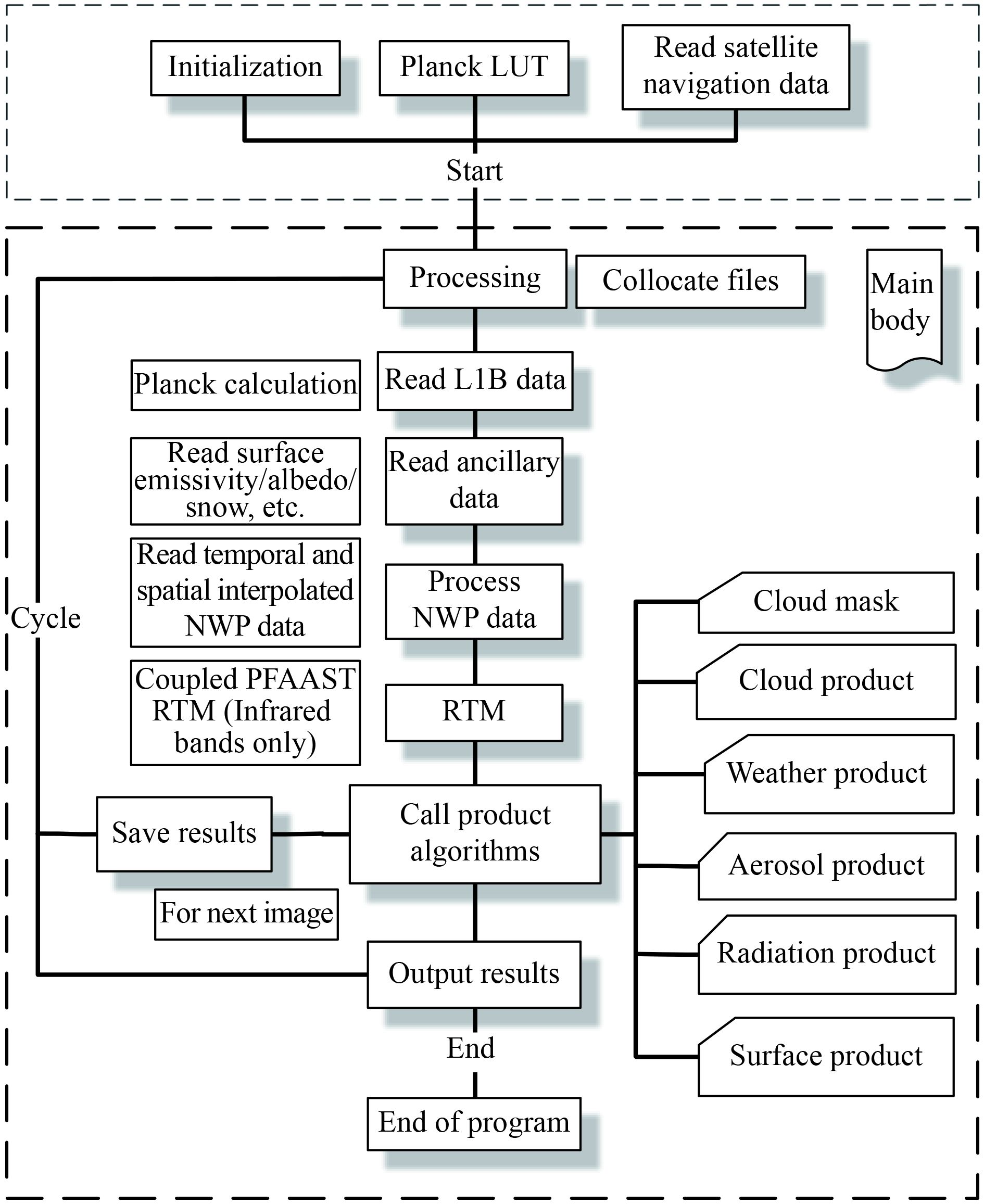 Developing the Science Product Algorithm Testbed for Chinese Next