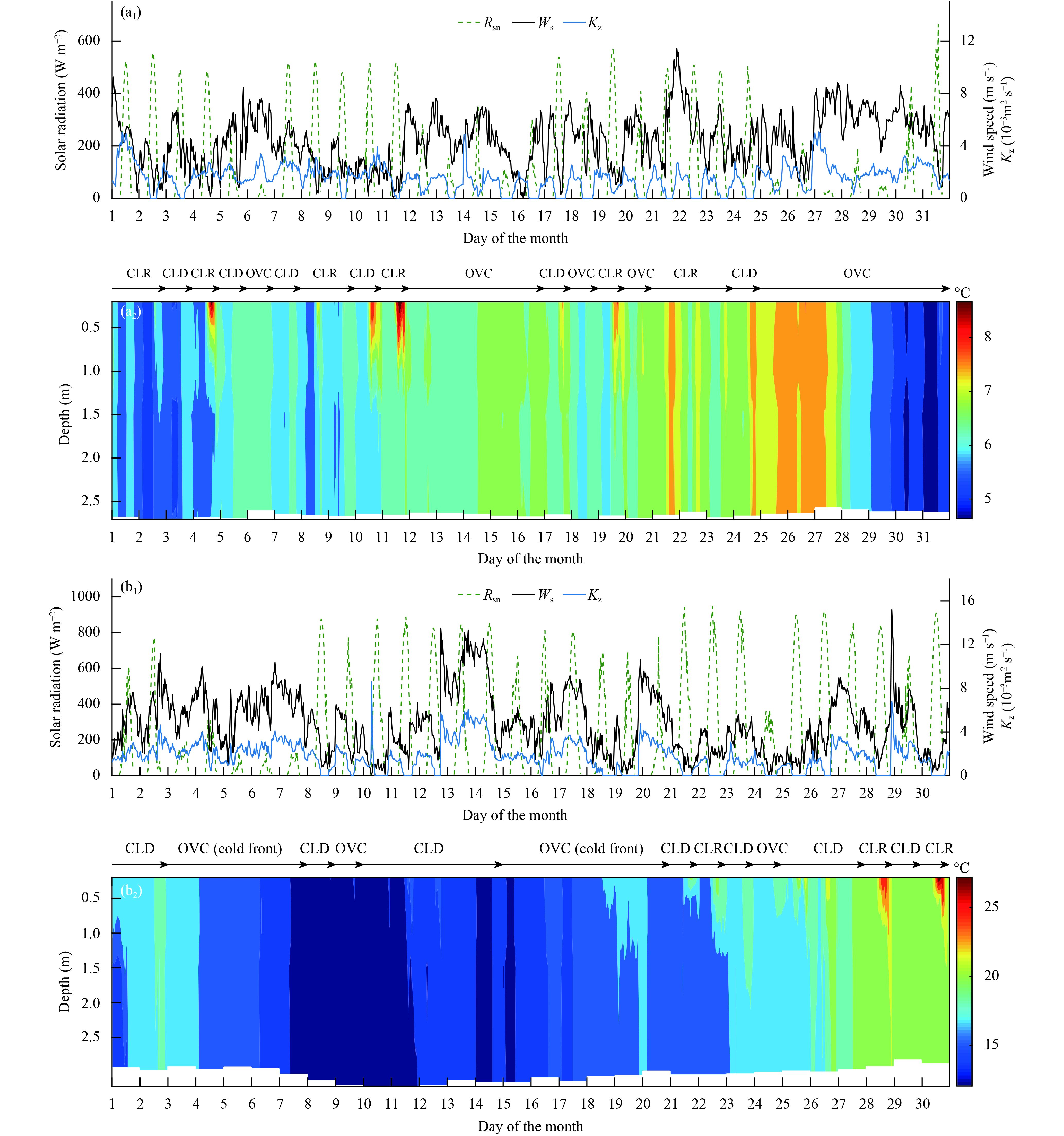 Diurnal and Seasonal Variations of Thermal Stratification