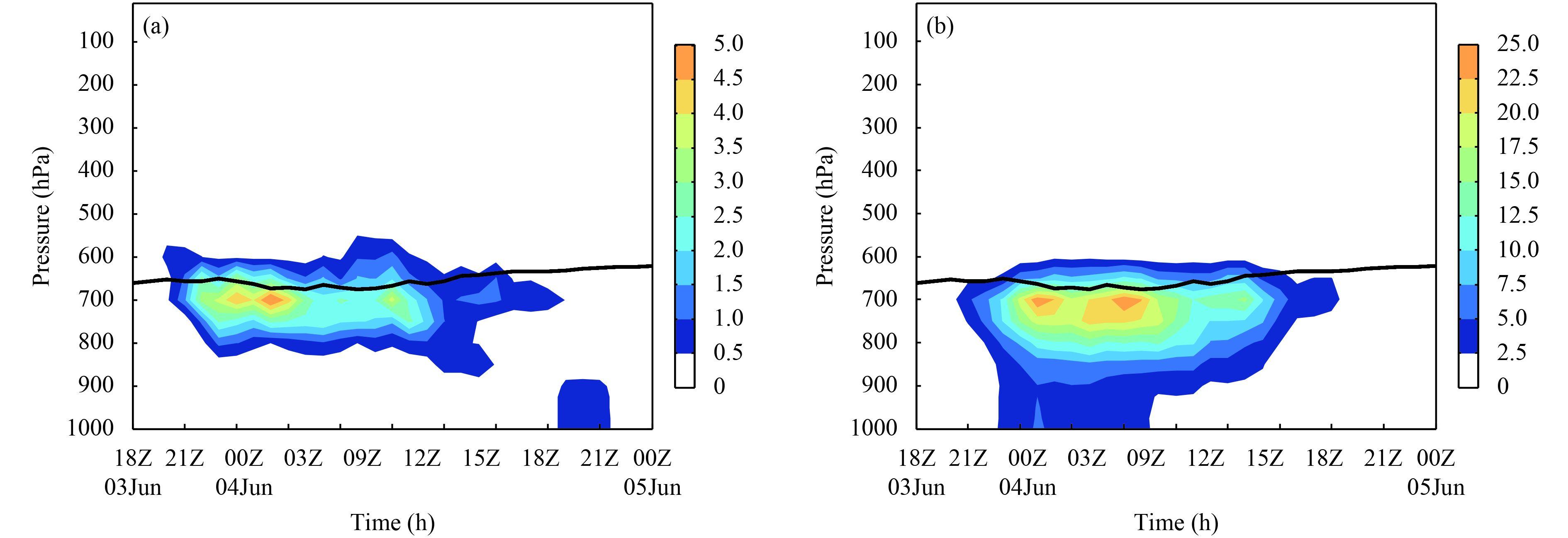 Applying the WRF Double-Moment Six-Class Microphysics Scheme