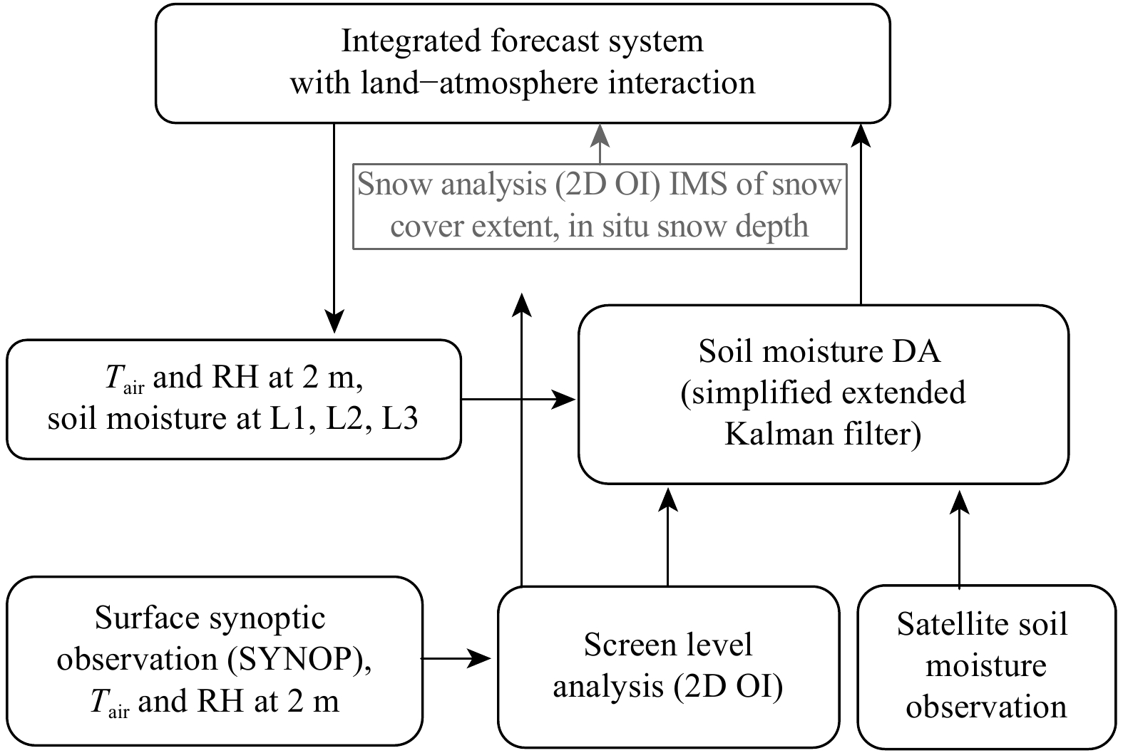 Regional and Global Land Data Assimilation Systems