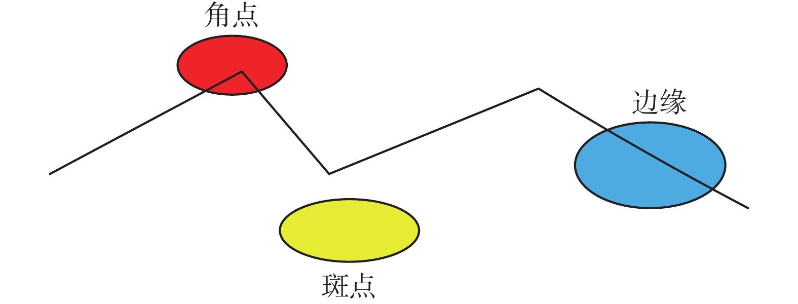 视觉同时定位与地图创建综述