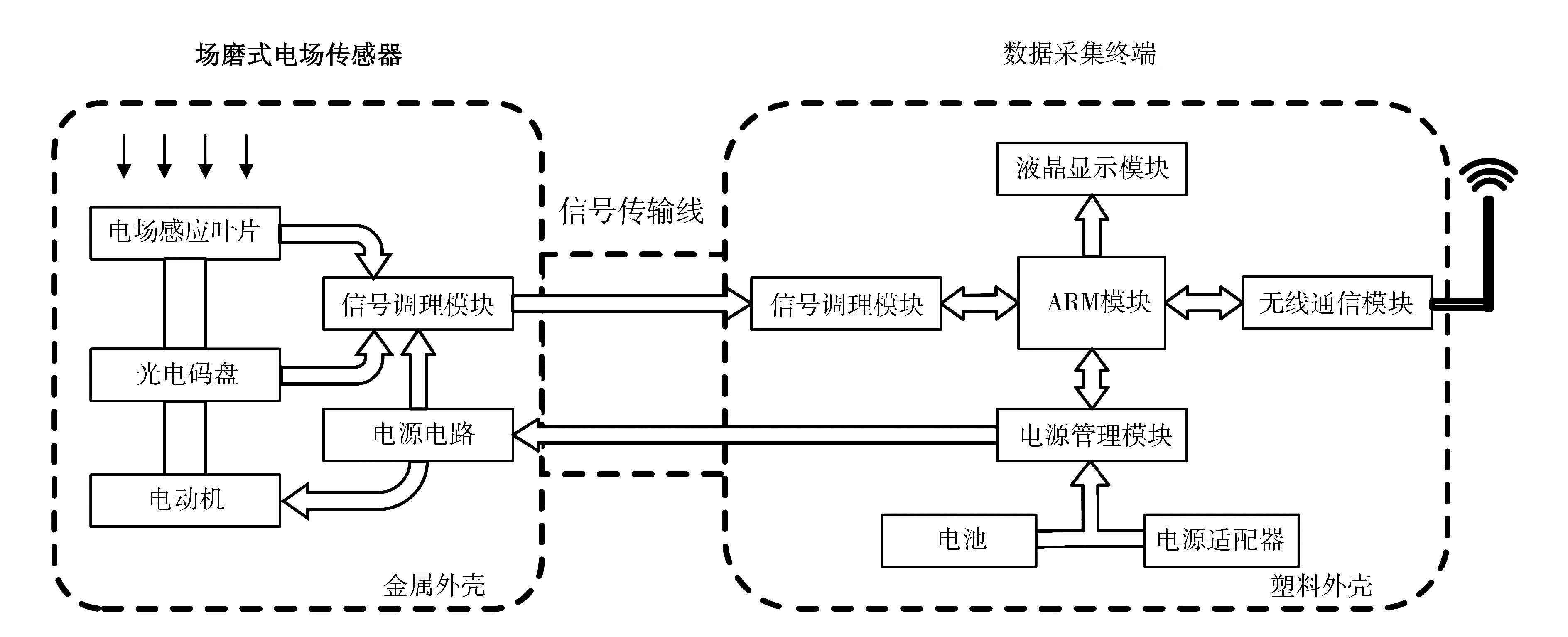 特高压输电线路复杂环境中电场测量系统的电磁兼容