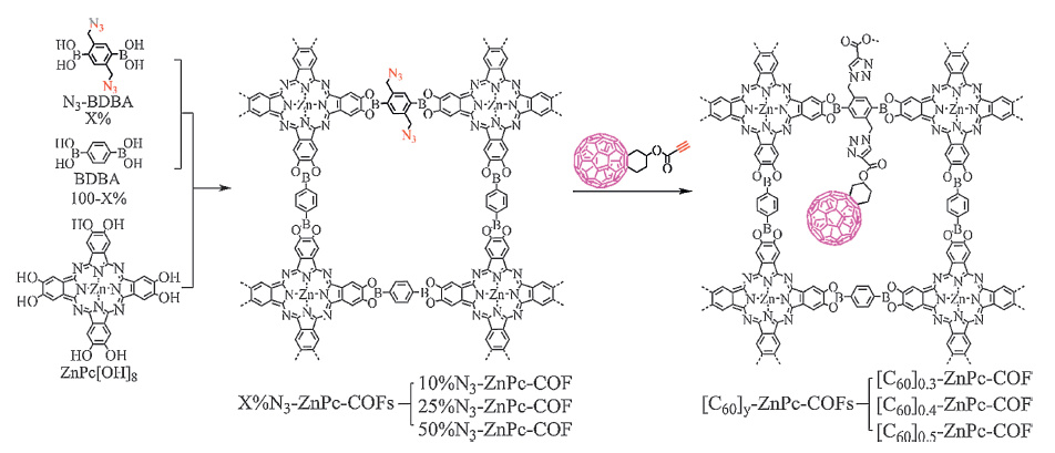 Recent Advances Of Covalent Organic Frameworks In Electronic And Optical Applications