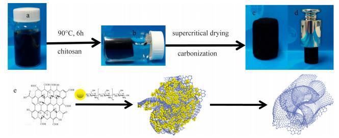 Facile synthesis of nitrogen-doped graphene aerogels