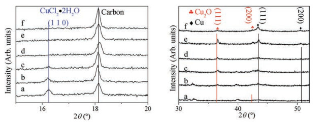 Cloride-derived copper electrode for efficient electrochemical
