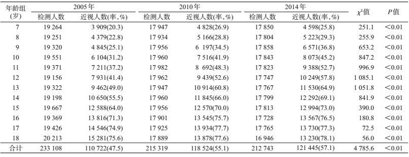 近视率_中国2005-2014年7~18岁汉族儿童青少年近视现状和增长速度趋势分析